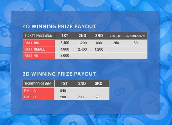 iBET 4D DaMaCai Play 'n' Win Contest reward customers with